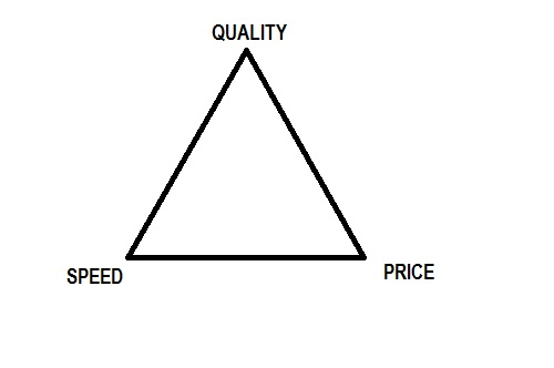 The Quality - Speed - Cost conundrum